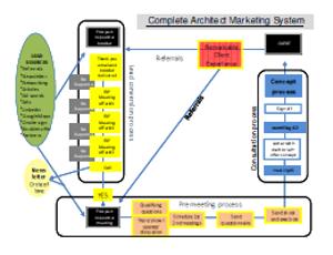 The Architects Marketing System Blueprint